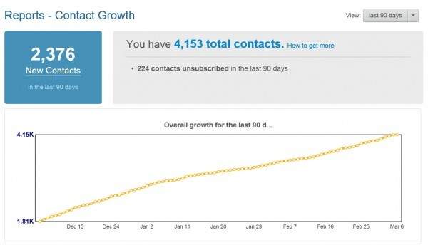 Contact growth in the last 3 months for a small hotel